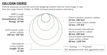 china super collider