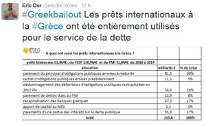 Les prêts à la Grèce ont servis uniquement pour la dette